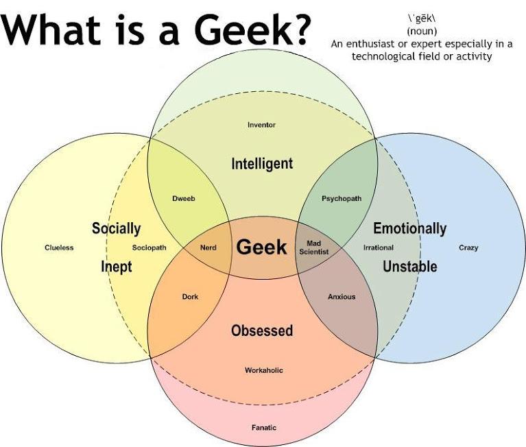 Mengenal Apa itu Geek dan Bagaimana Kebiasaannya